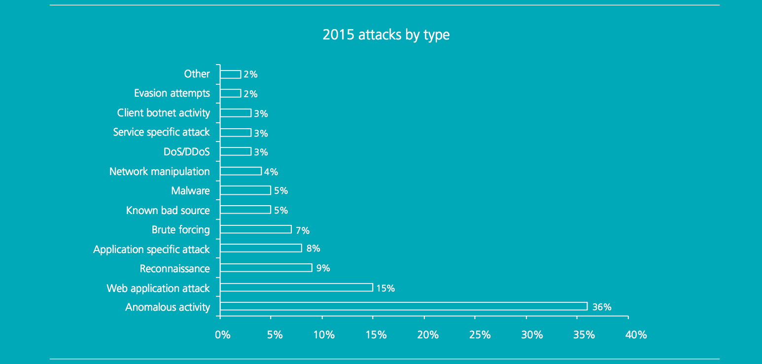 Web application attacks are highest external threat