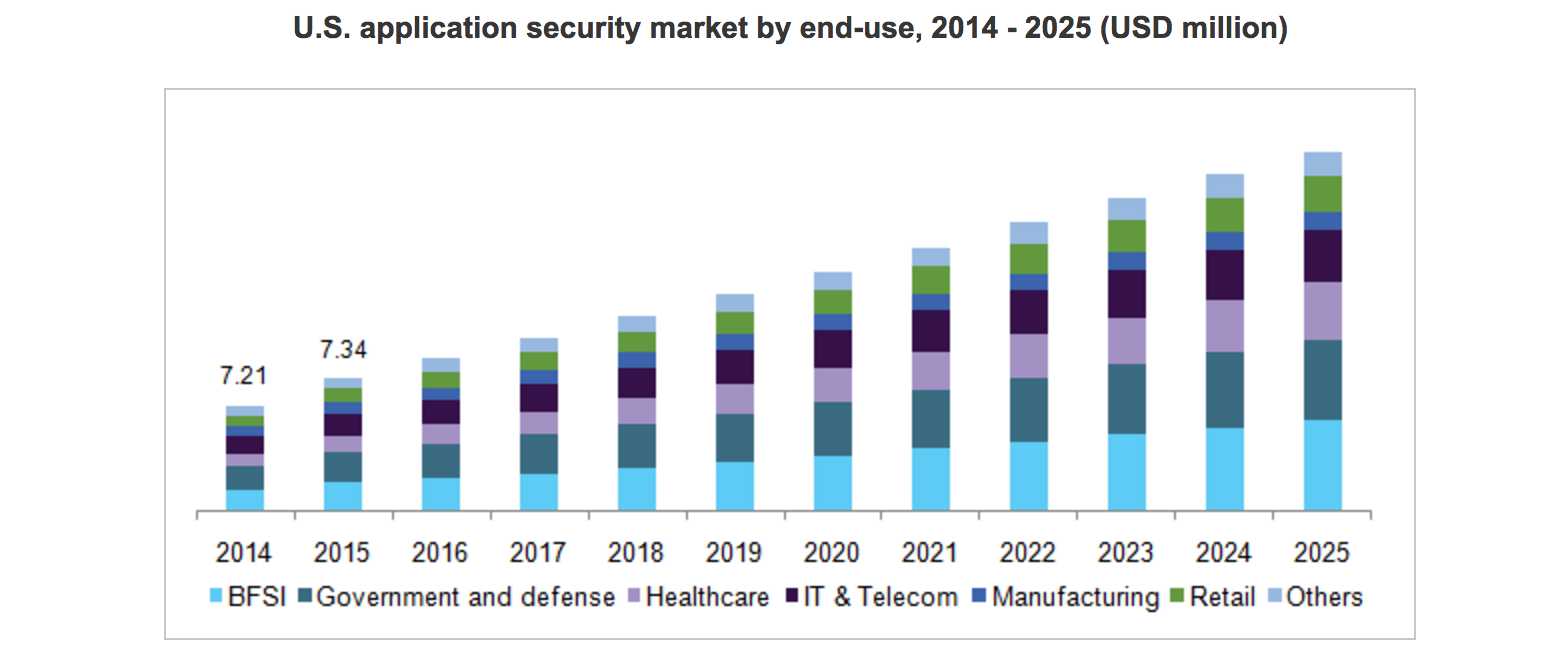 Application security market set to explode