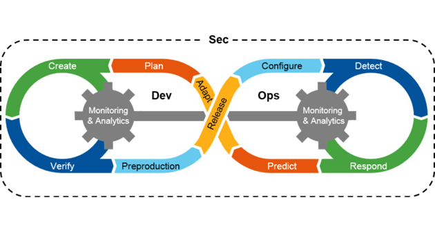DevSecOps - Integrating Security in the Development Process