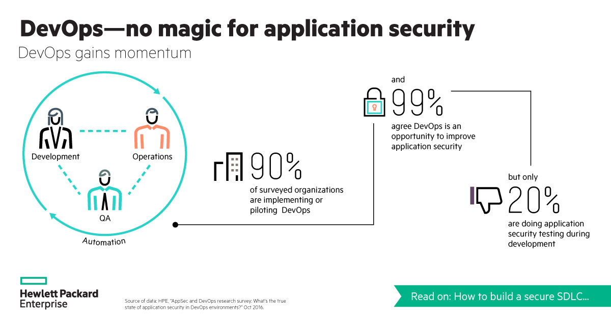 Application security still a core issue in DevOps