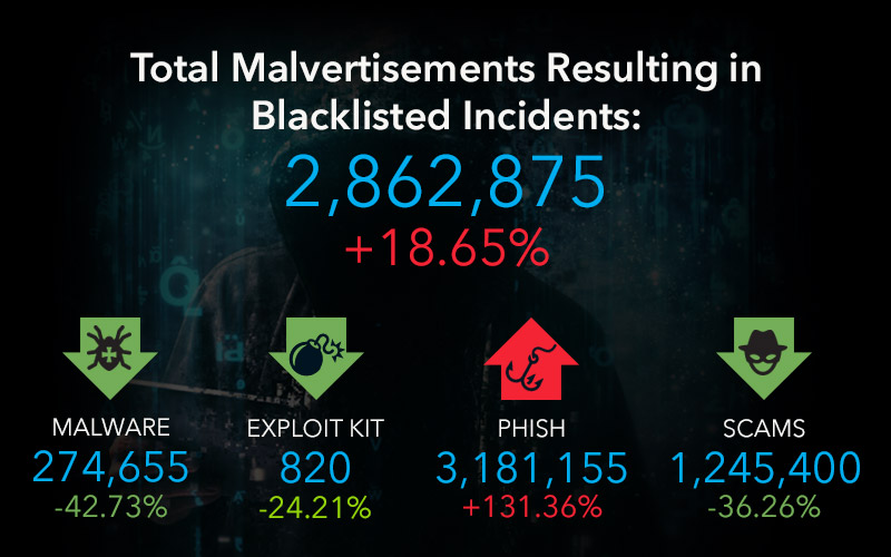 Malvertising and crypto threats have rocketed in 2017
