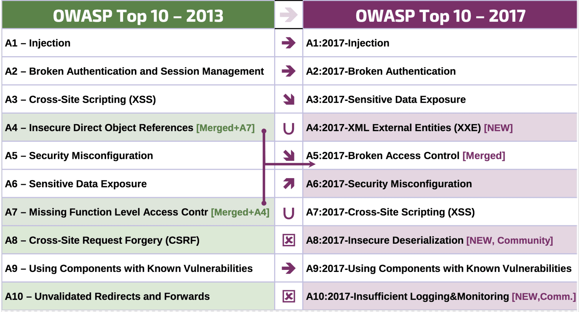 New OWASP Top 10 is finally here, injections still dominate