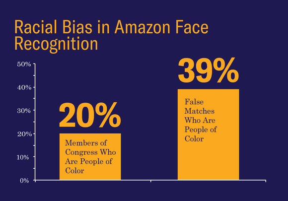 Amazon Face Recognition