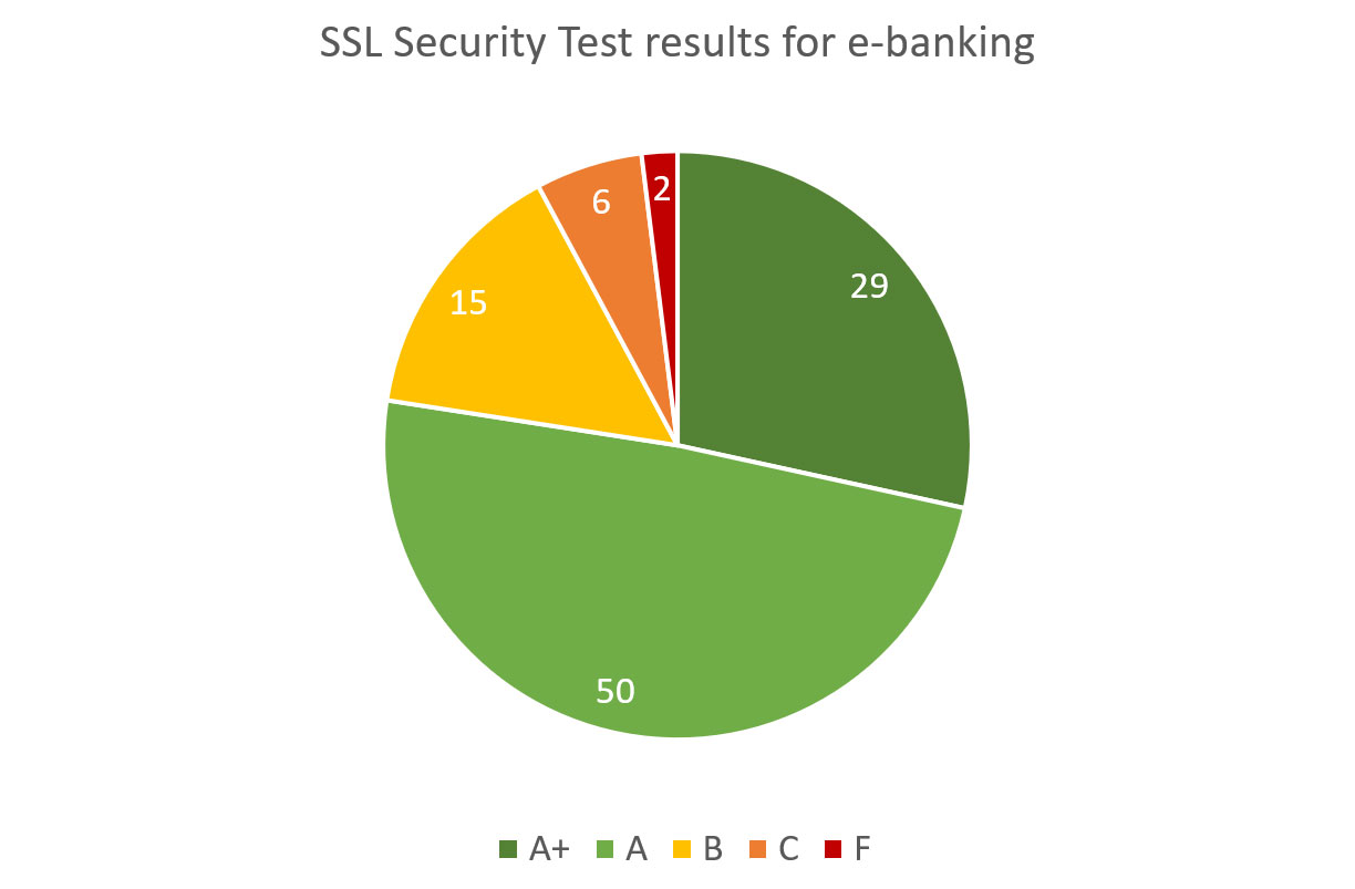 State of Application Security at S&P Global World's 100 Largest Banks