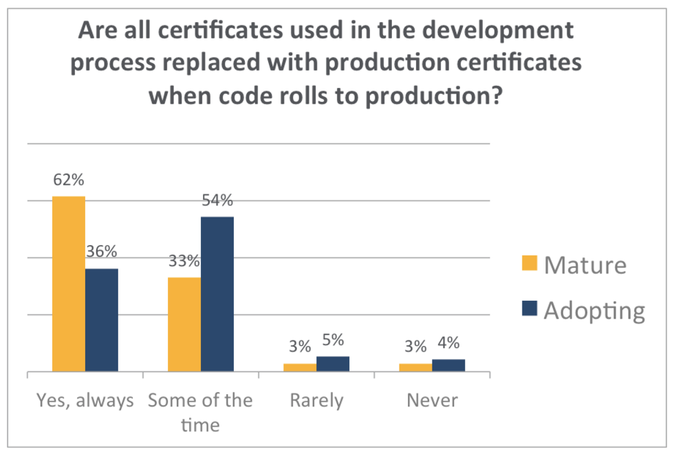 How flawed are your DevOps cryptography practices?