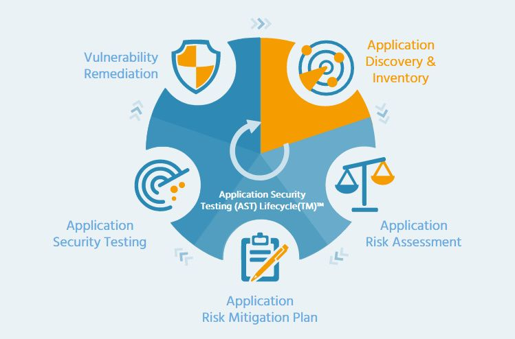 Vendor Independent Application Security Testing Lifecycle