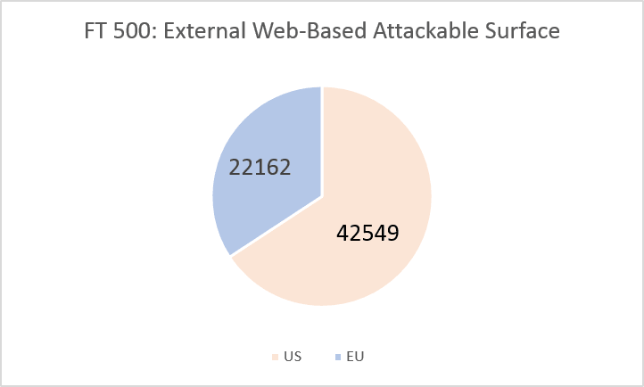 Total external web applications of FT US 500 and FT EU 500 companies