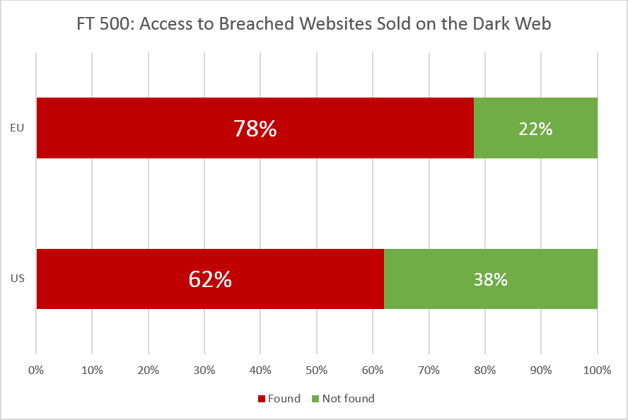 FT US 500 and FT EU 500 websites and their data being sold on Dark Web