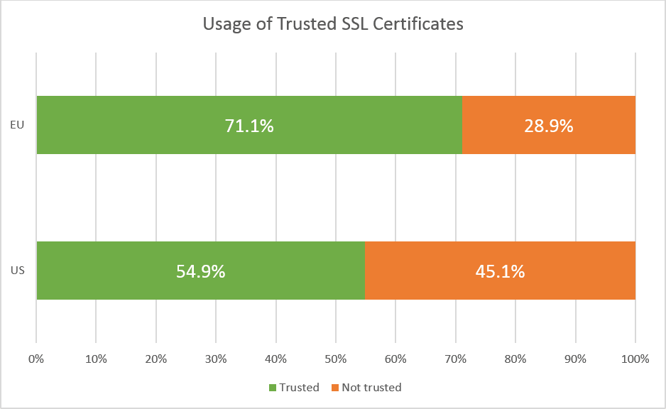 FT US 500 and FT EU 500 SSL certificates on external web applications