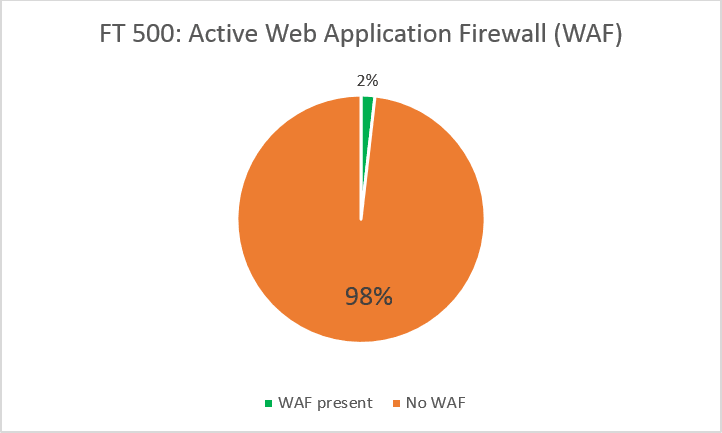 FT US 500 and FT EU 500 external web applications protected by a WAF