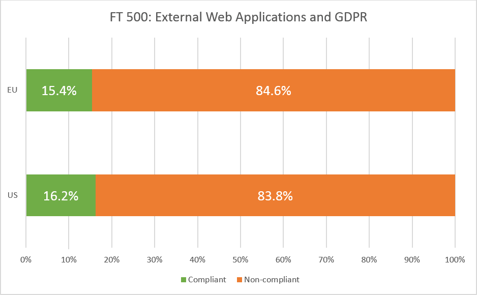 FT US 500 and FT EU 500 and GDPR compliance for web applications that accept PII