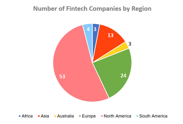 Number of Fintech Companies by Region