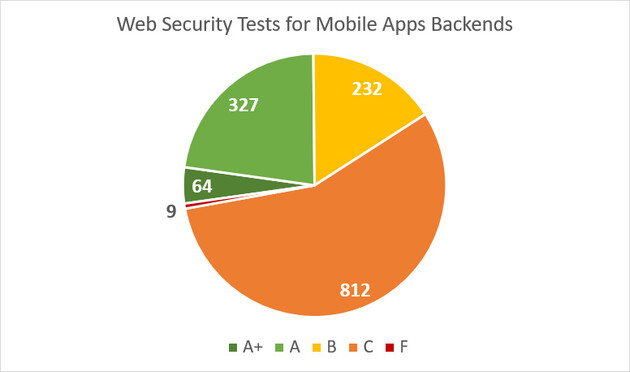 Web Security Tests for Mobile Apps Backends