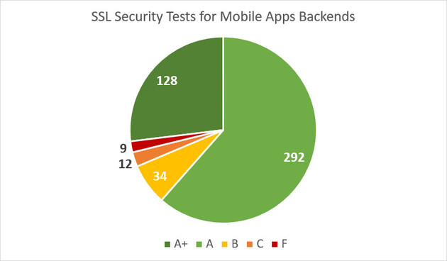 SSL Security Tests for Mobile Apps Backends