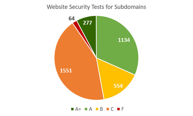 Website Security Tests for Subdomains
