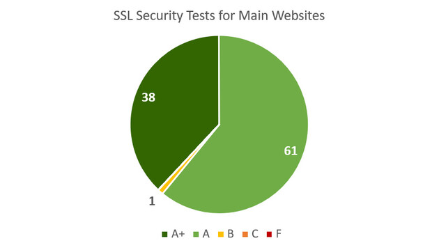 SSL Security Tests for Main Websites