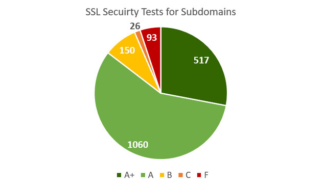 SSL Security Tests for Subdomains