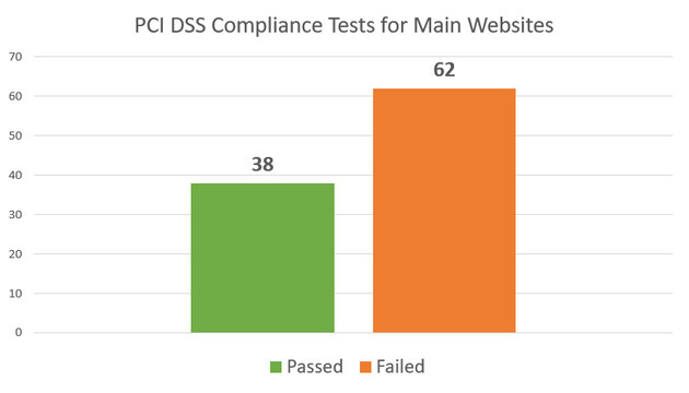 PCI DSS Compliance Tests for Main Websites