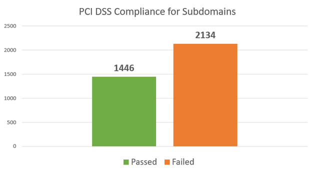 PCI DSS Compliance for Subdomains