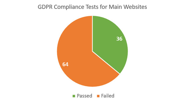 GDPR Compliance Tests for Main Websites