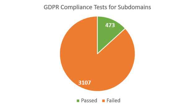 GDPR Compliance Tests for Subdomains