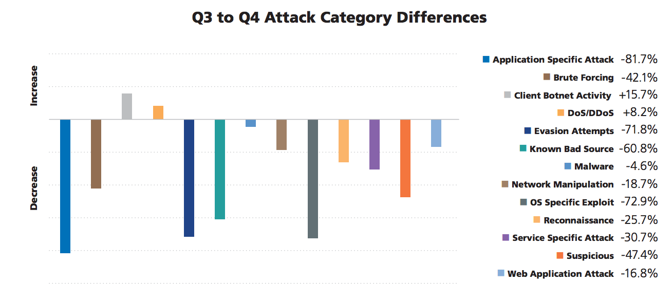 Sophisticated cyber attacks increase, while overall volume falls