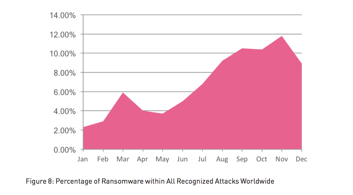 Rocketing ransomware goes mobile