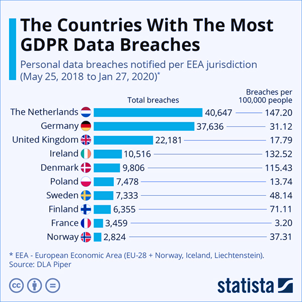 GDPR Data Breaches Graph