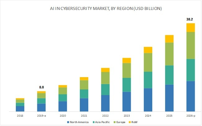 ImmuniWeb Named a Key Player on the AI in Cybersecurity Global Market