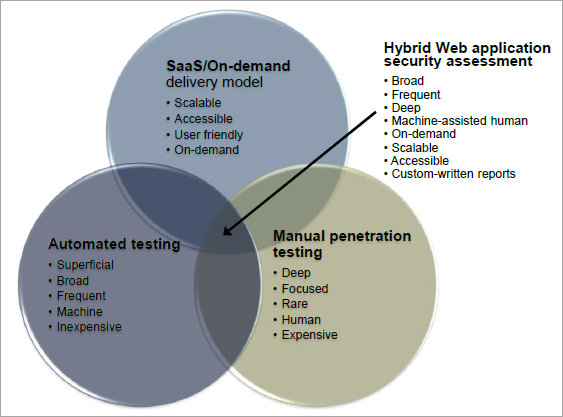 ImmuniWeb named most advanced hybrid on-demand web penetration testing SaaS