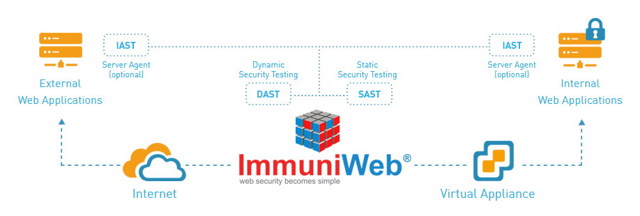 High-Tech Bridge reinforces ImmuniWeb with IAST technology